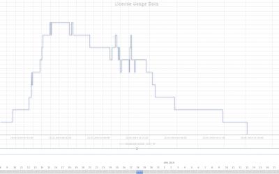 Lizenzauswertung Autodesk (LMTools)